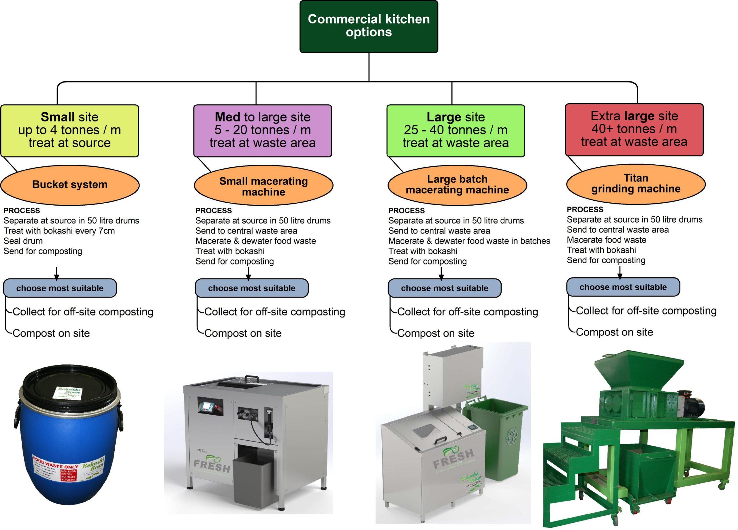 Bokashi Bran commercial kitchen food waste solution